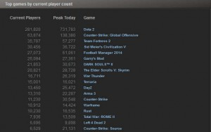 Top Games Chart